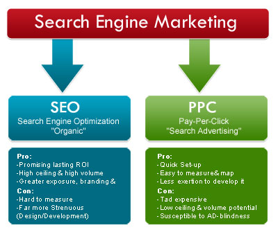 search-engine-marketing-aapkaadsindia